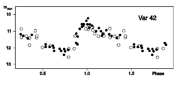 V42 Light Curve