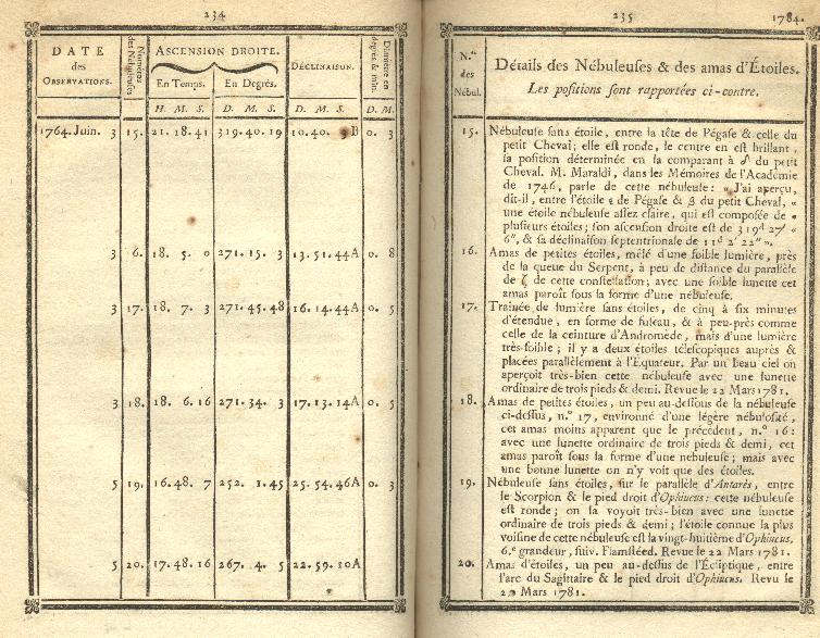 [CdT for 1784, page 234-235]